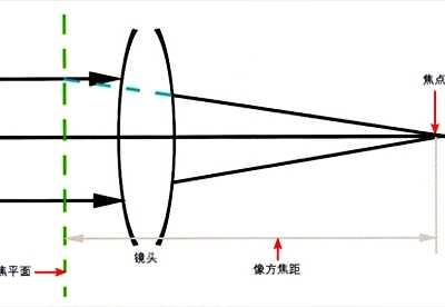 镜头焦距 什么是镜头的焦距